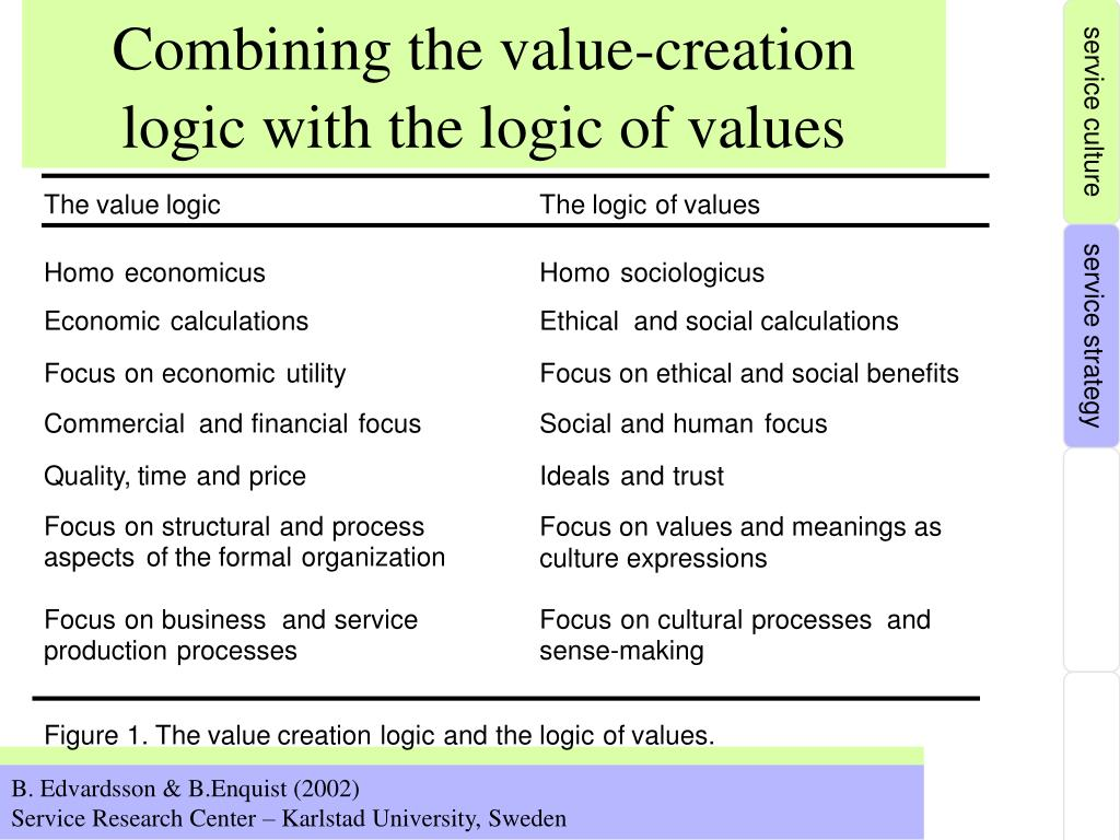 Combining the value-creation