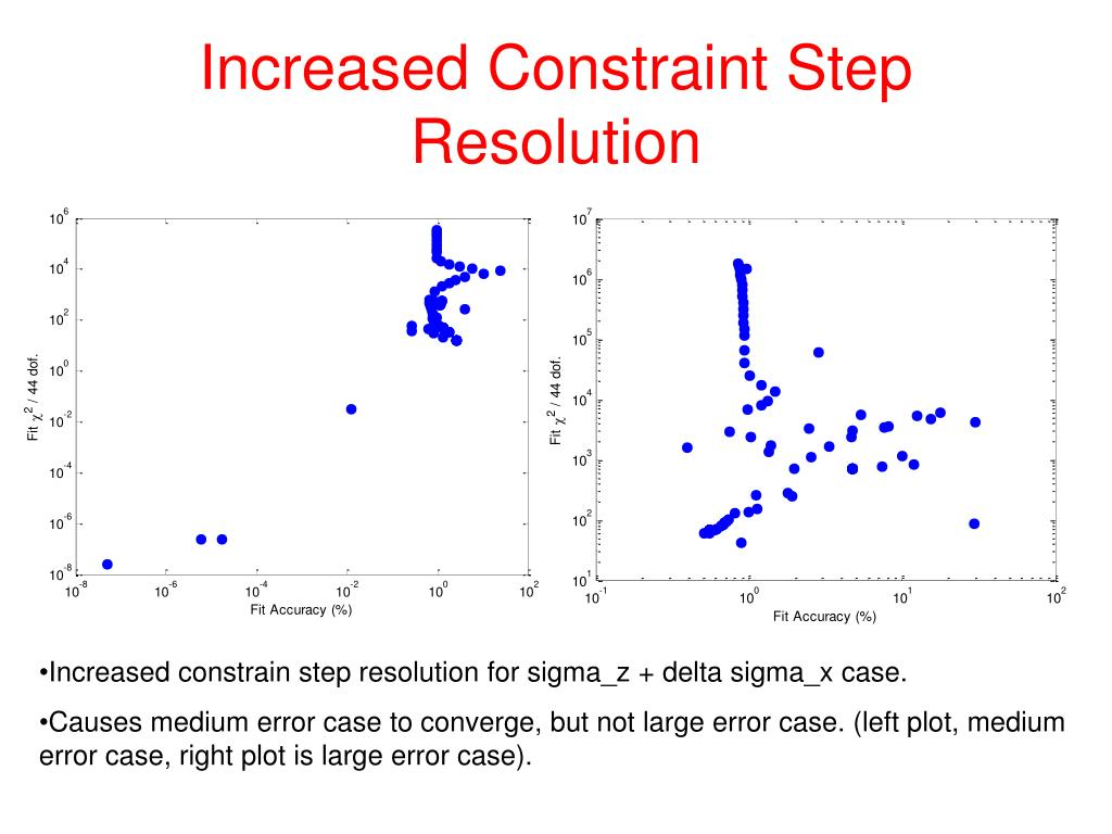 Increased Constraint Step Resolution