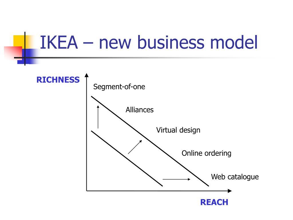 IKEA – new business model