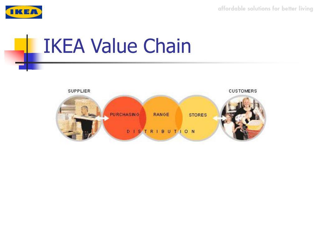 IKEA Value Chain