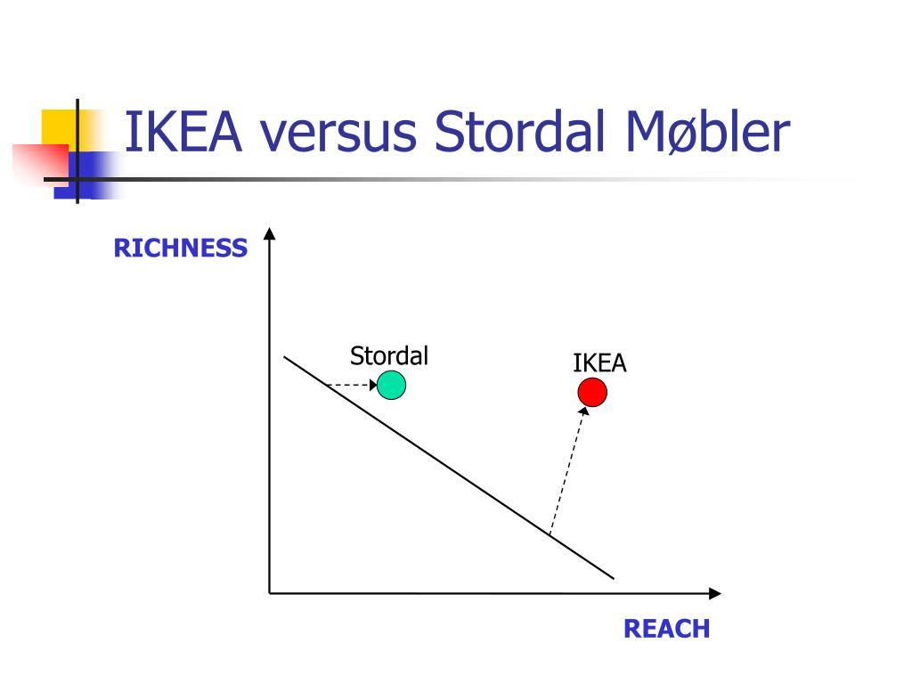 IKEA versus Stordal Møbler