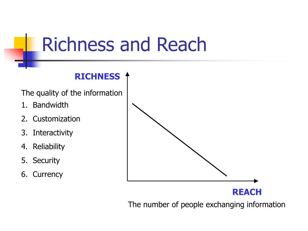 Richness and Reach