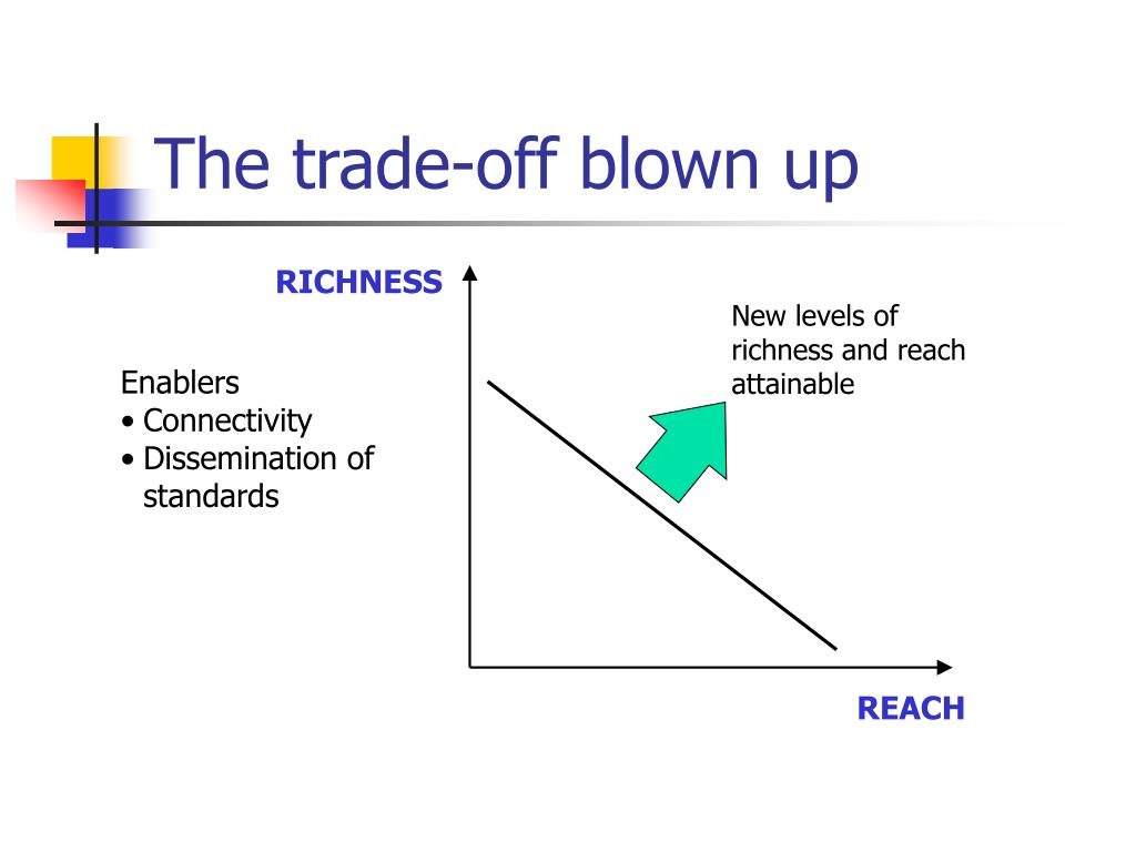 The trade-off blown up