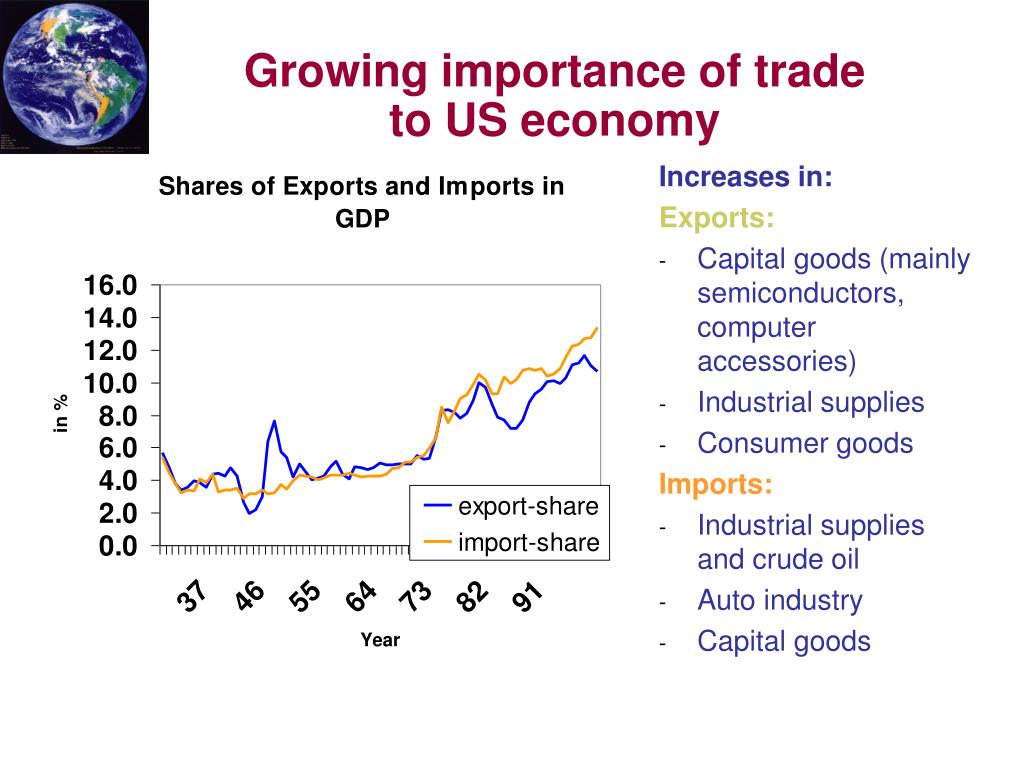 Growing importance of trade