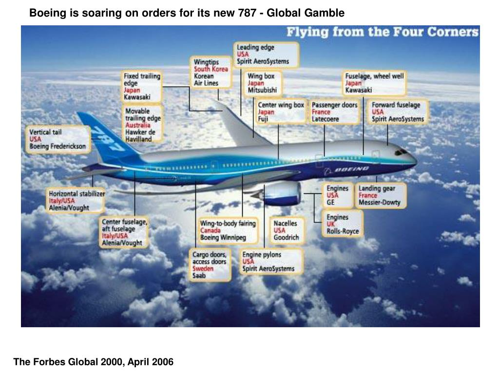 Boeing is soaring on orders for its new 787 - Global Gamble