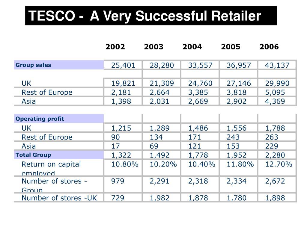 TESCO - A Very Successful Retailer