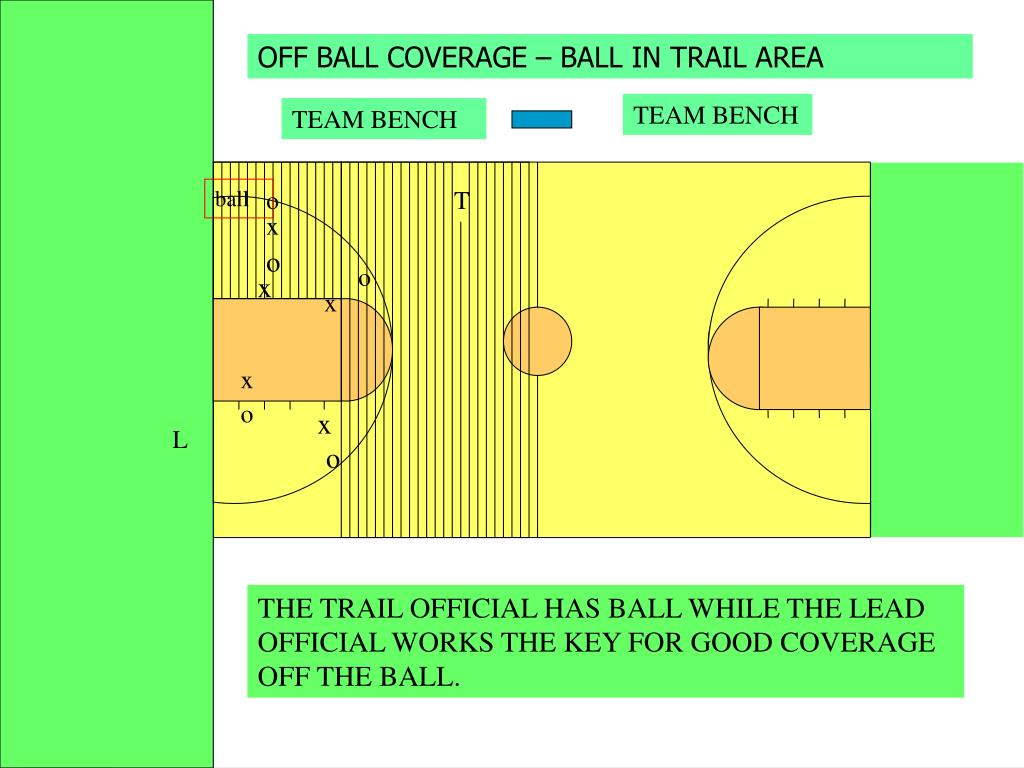 OFF BALL COVERAGE – BALL IN TRAIL AREA