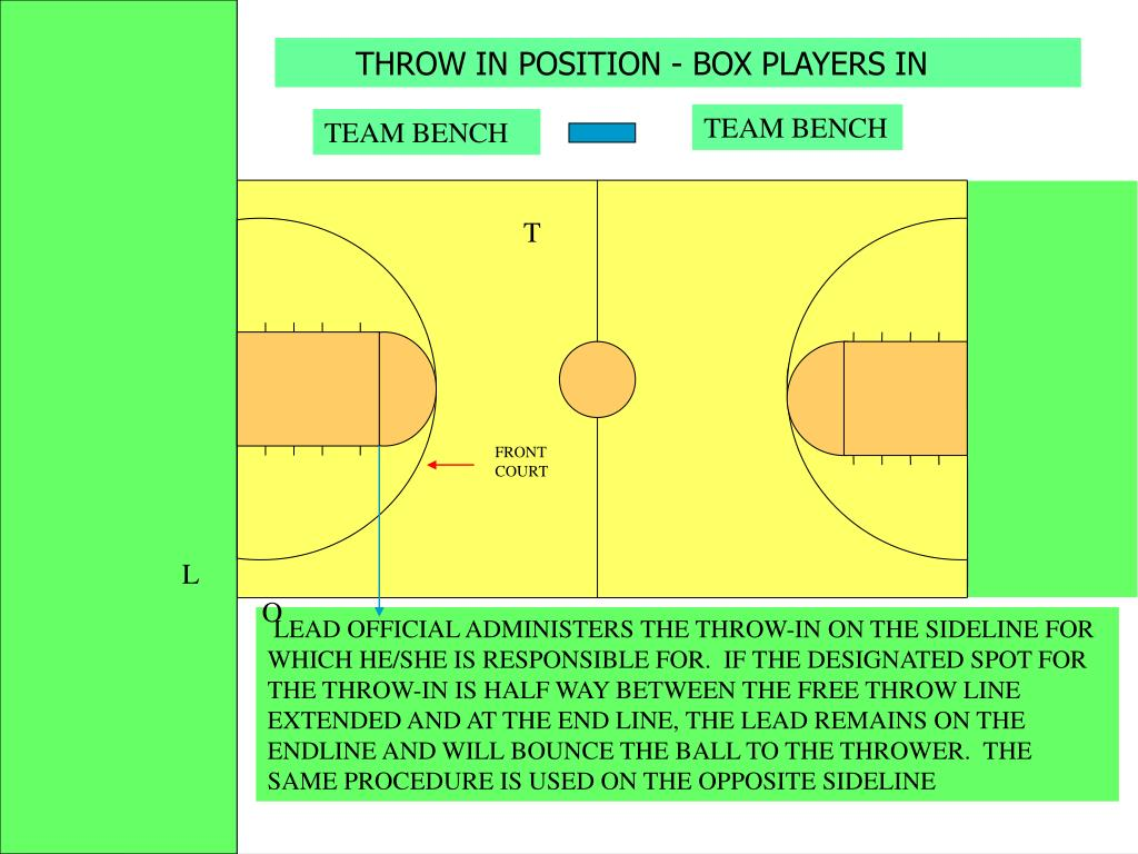 THROW IN POSITION - BOX PLAYERS IN
