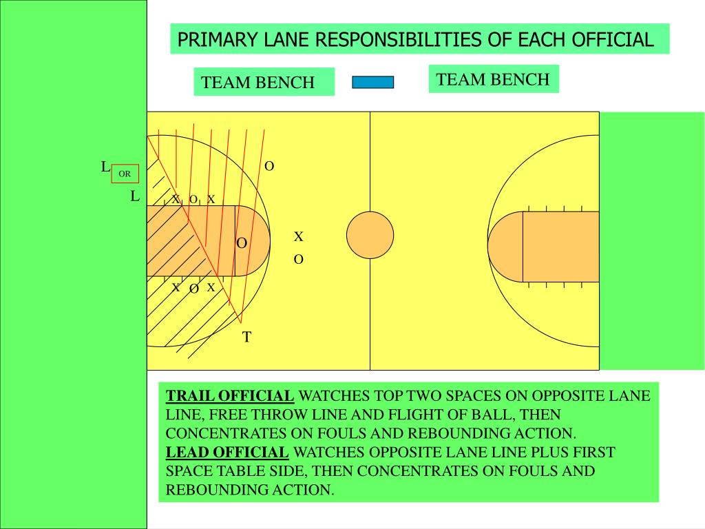 PRIMARY LANE RESPONSIBILITIES OF EACH OFFICIAL
