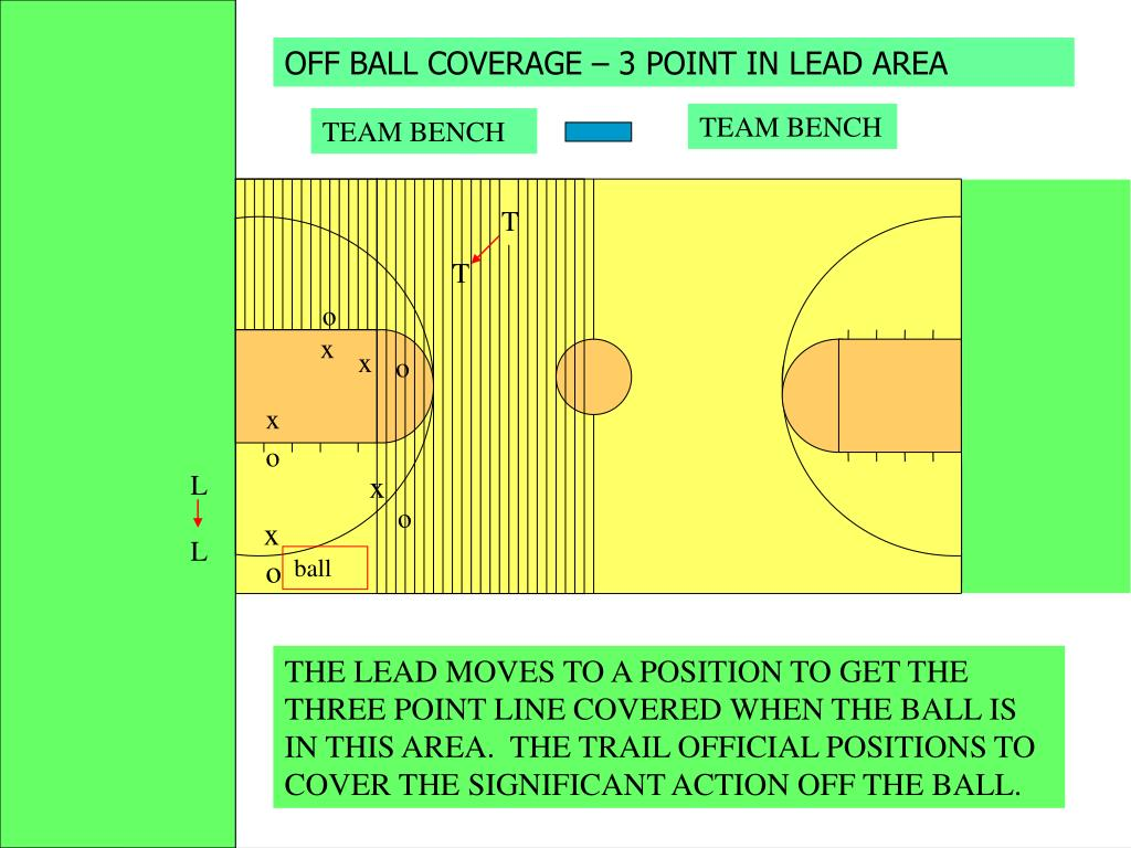 OFF BALL COVERAGE – 3 POINT IN LEAD AREA