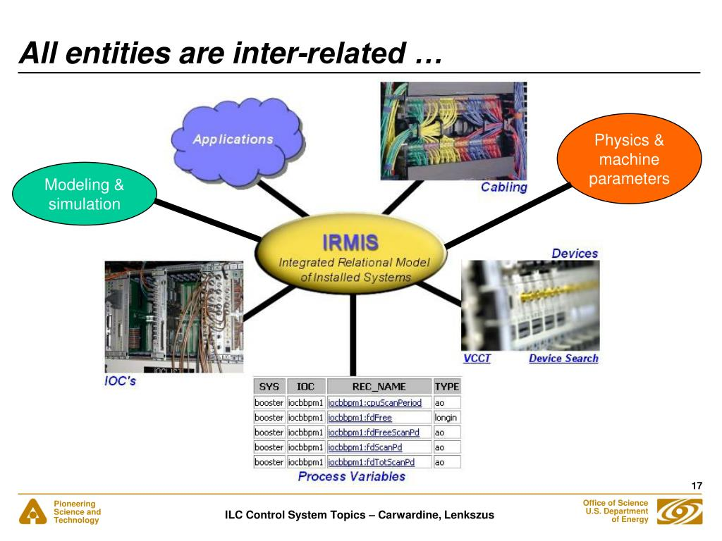 All entities are inter-related …