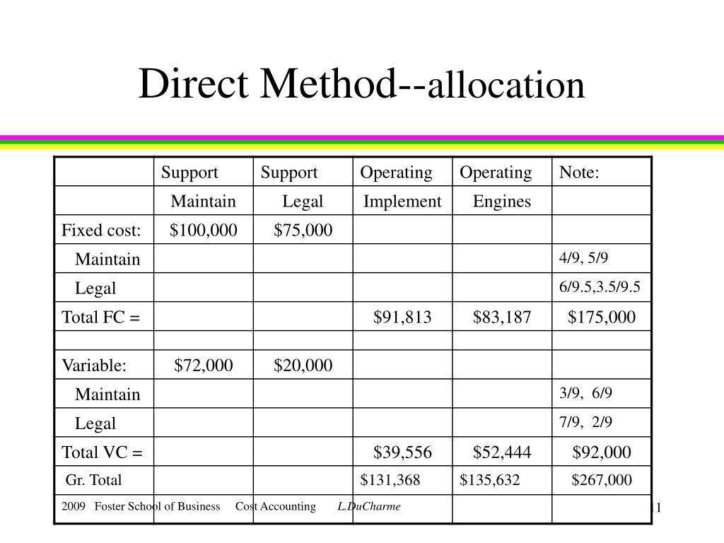 Direct Method--
