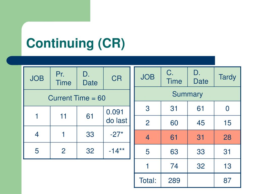 Continuing (CR)