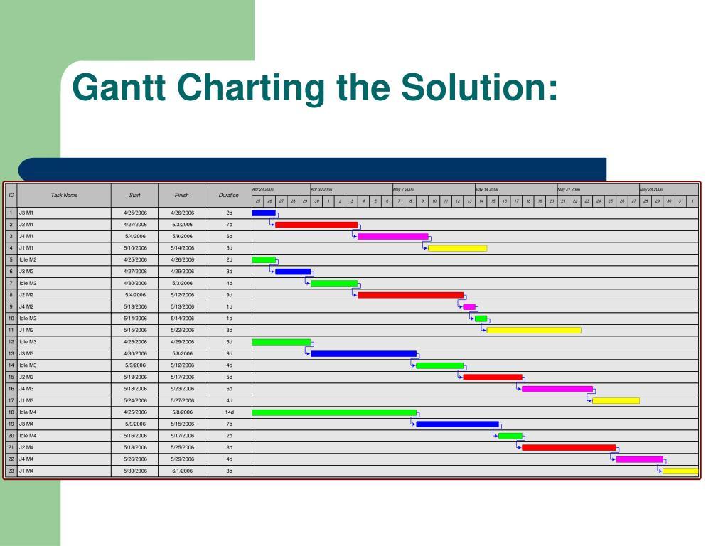 Gantt Charting the Solution: