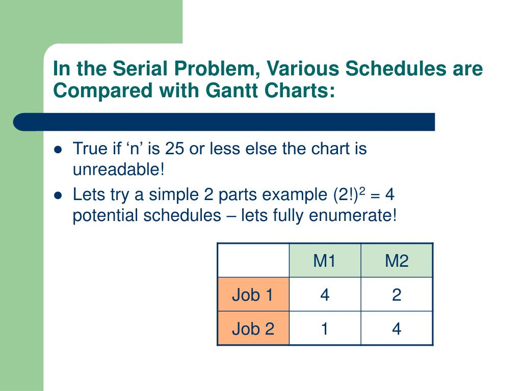 In the Serial Problem, Various Schedules are Compared with Gantt Charts: