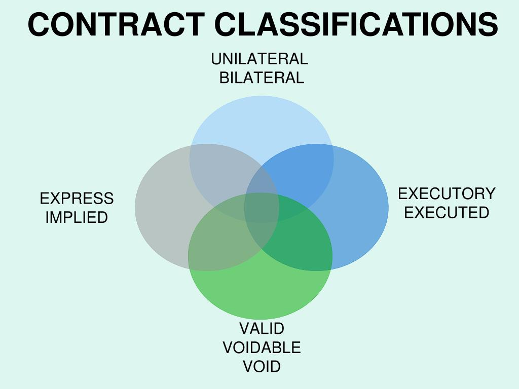CONTRACT CLASSIFICATIONS