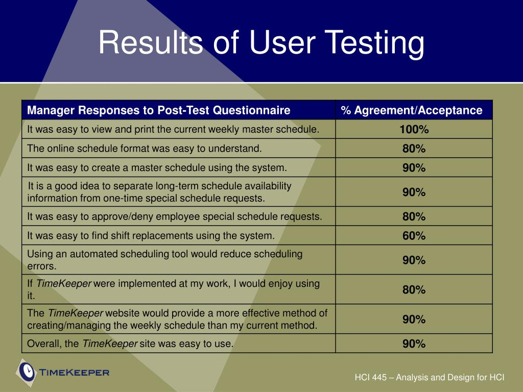 Results of User Testing