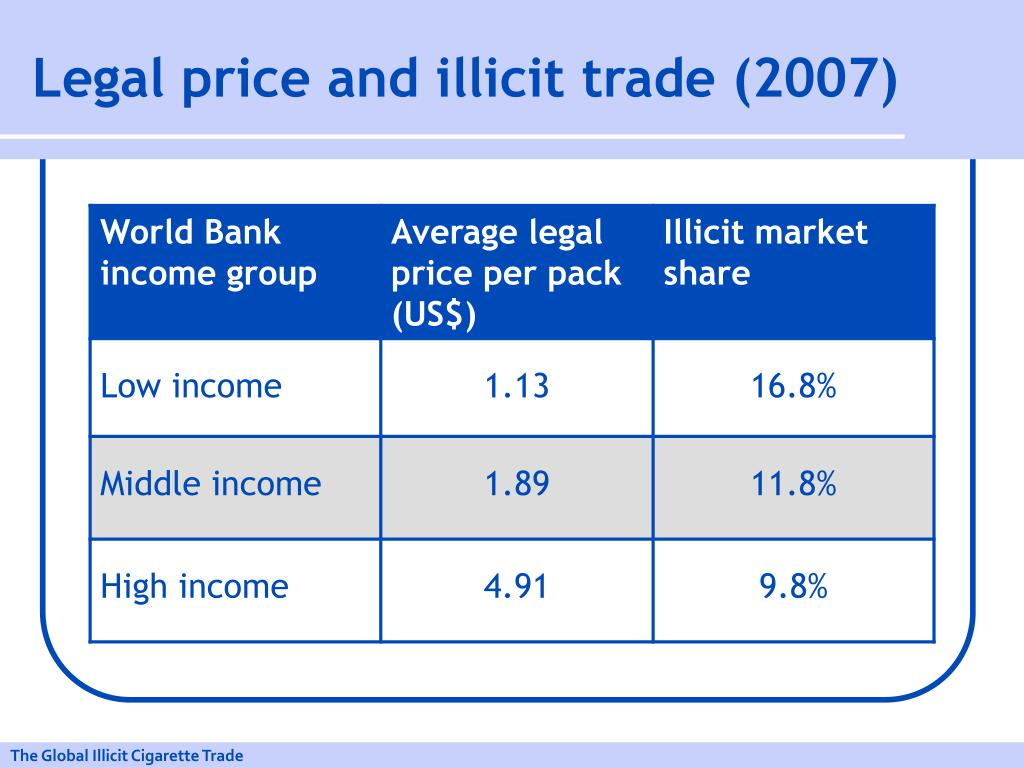Legal price and illicit trade (2007)