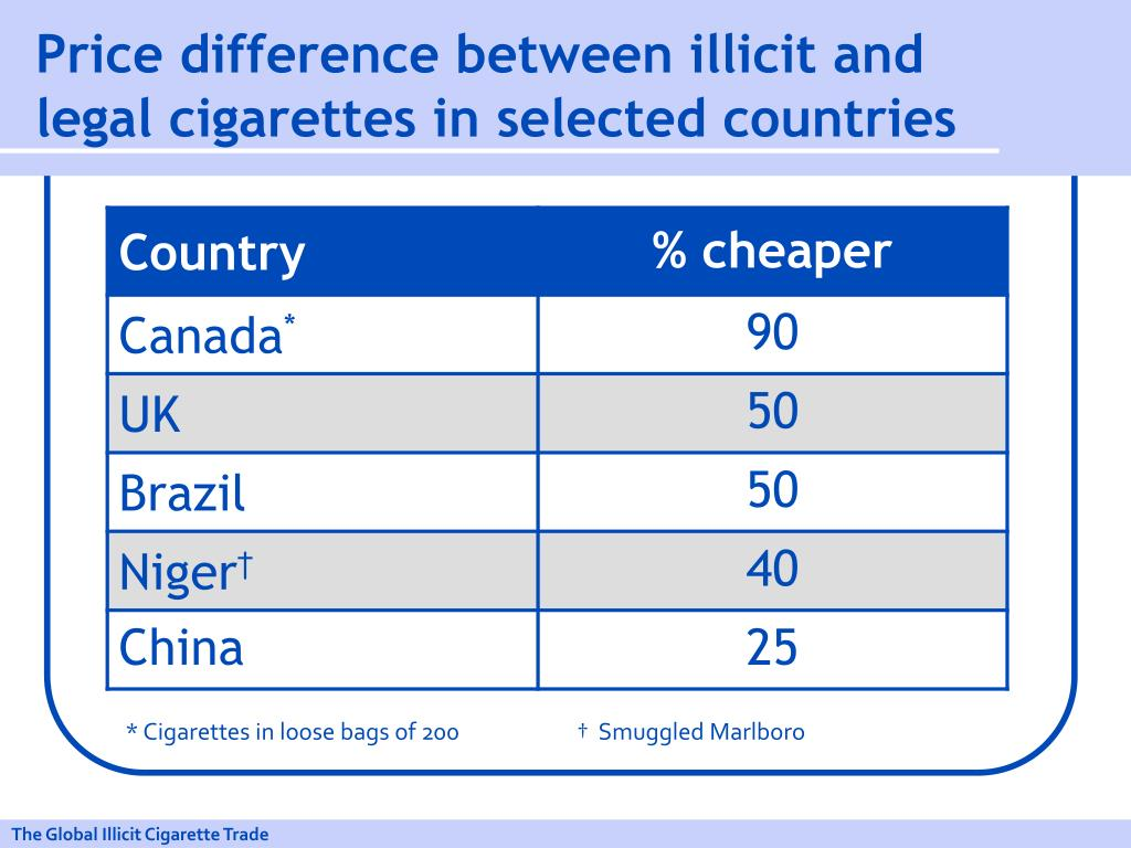 Price difference between illicit and legal cigarettes in selected countries