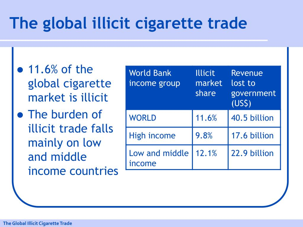 The global illicit cigarette trade
