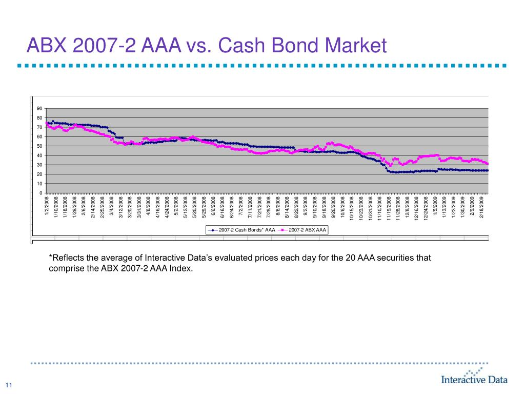 ABX 2007-2 AAA vs. Cash Bond Market