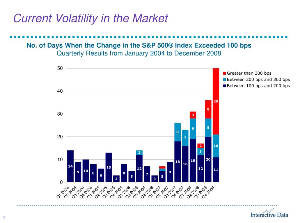 Current Volatility in the Market