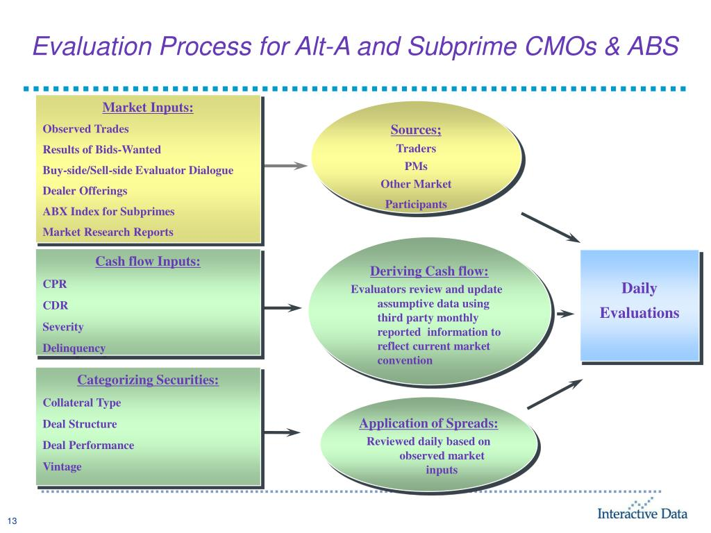 Evaluation Process for Alt-A and Subprime CMOs & ABS