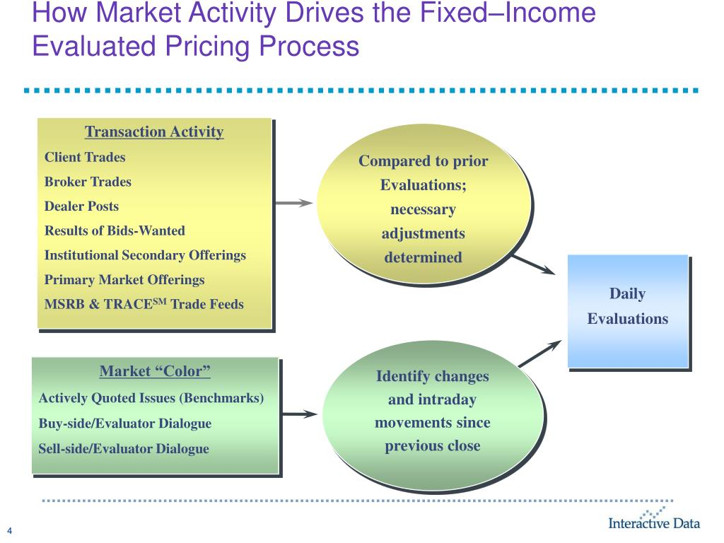 How Market Activity Drives the Fixed–Income Evaluated Pricing Process