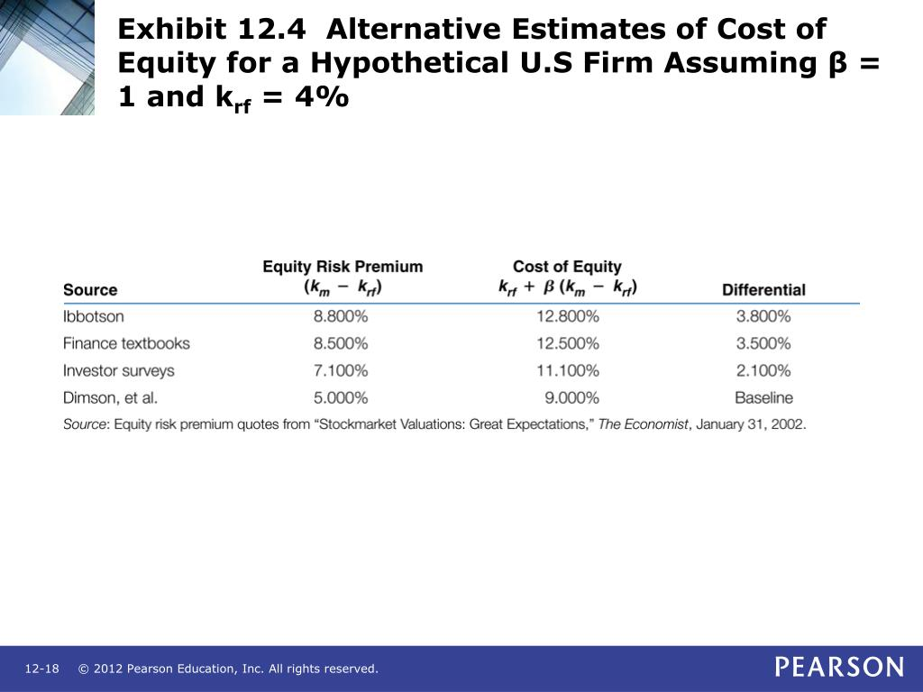 Exhibit 12.4  Alternative Estimates of Cost of Equity for a Hypothetical U.S Firm Assuming β = 1 and k