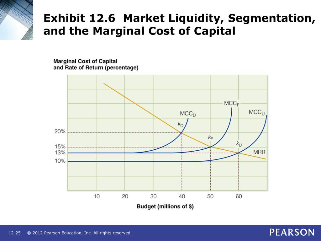 Exhibit 12.6  Market Liquidity, Segmentation, and the Marginal Cost of Capital
