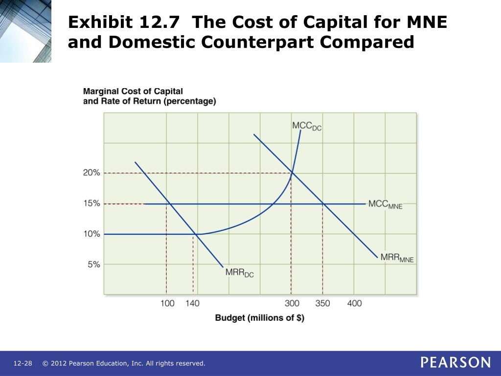 Exhibit 12.7  The Cost of Capital for MNE and Domestic Counterpart Compared