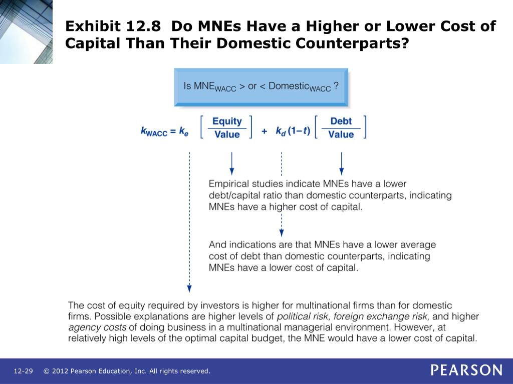 Exhibit 12.8  Do MNEs Have a Higher or Lower Cost of Capital Than Their Domestic Counterparts?