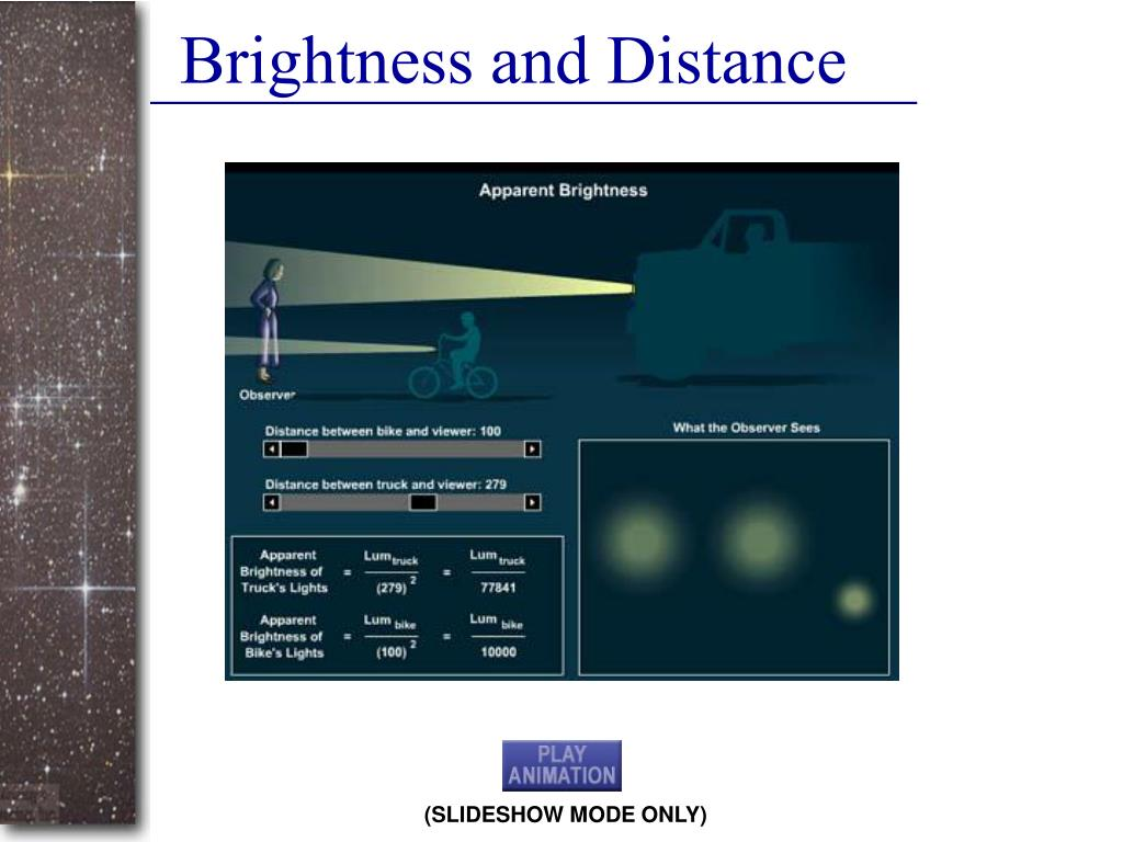 Brightness and Distance