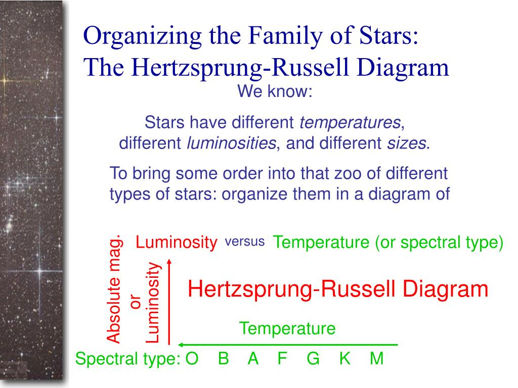 Organizing the Family of Stars: