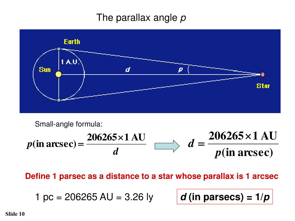 The parallax angle