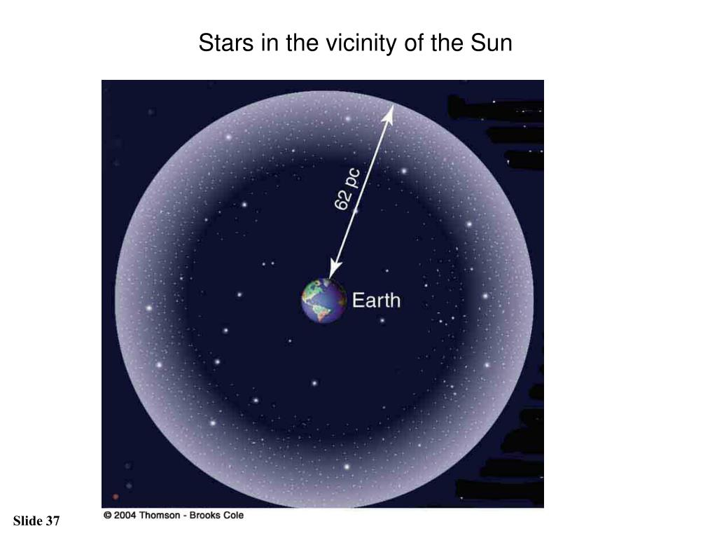 Stars in the vicinity of the Sun
