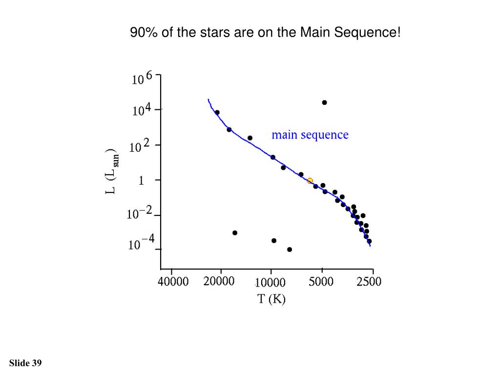 90% of the stars are on the Main Sequence!