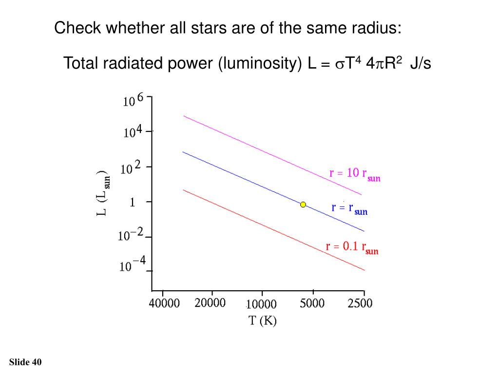 Check whether all stars are of the same radius: