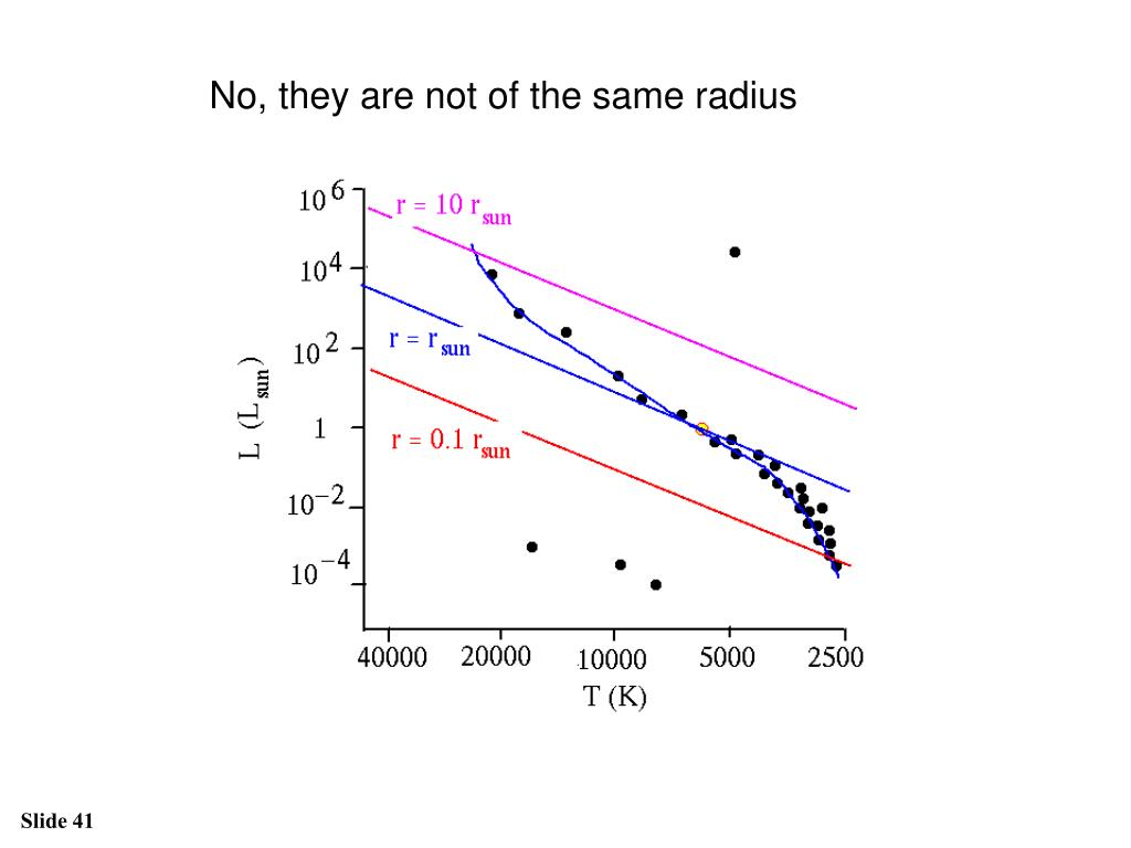 No, they are not of the same radius
