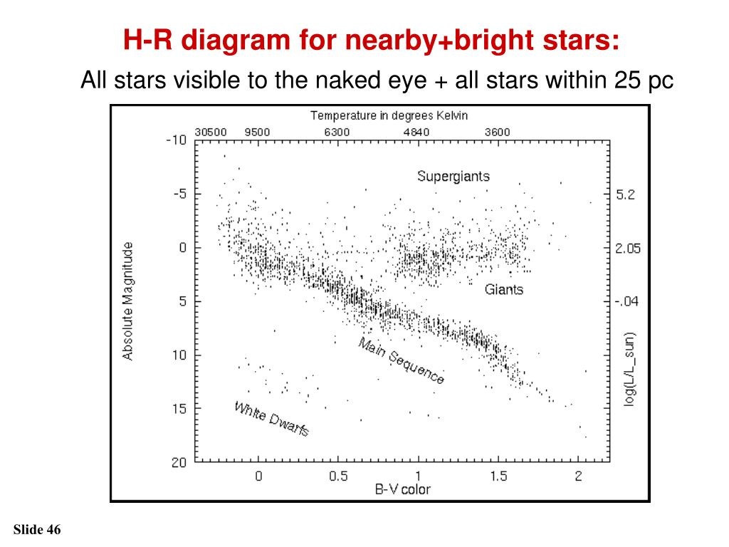 H-R diagram for nearby+bright stars: