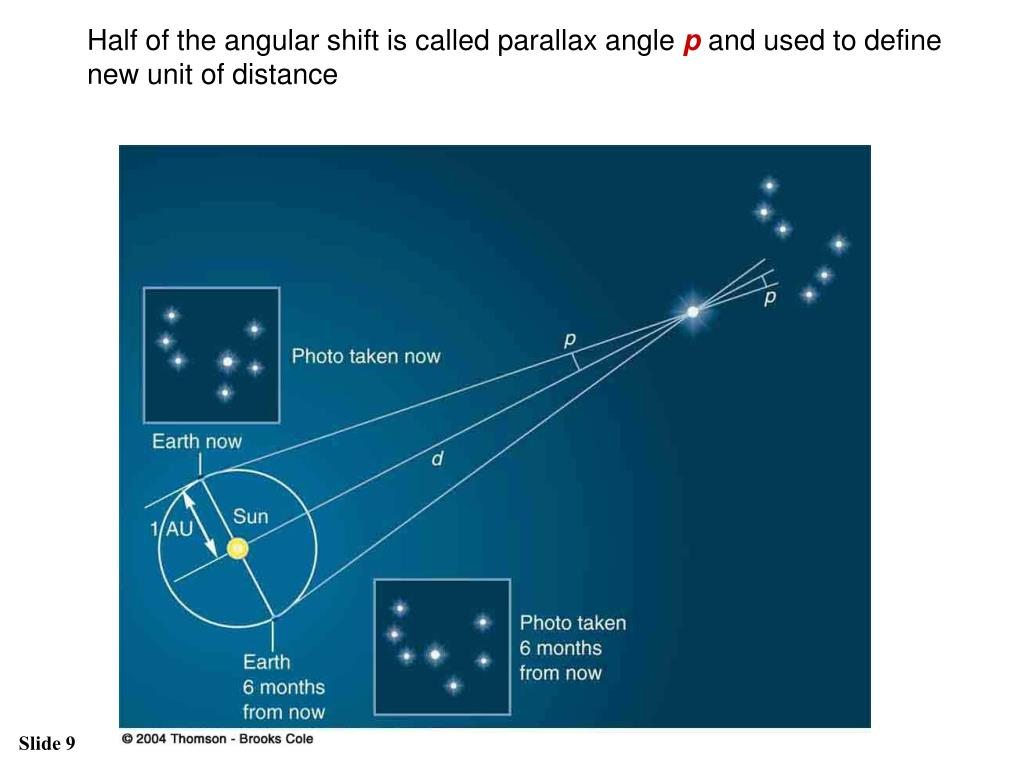 Half of the angular shift is called parallax angle