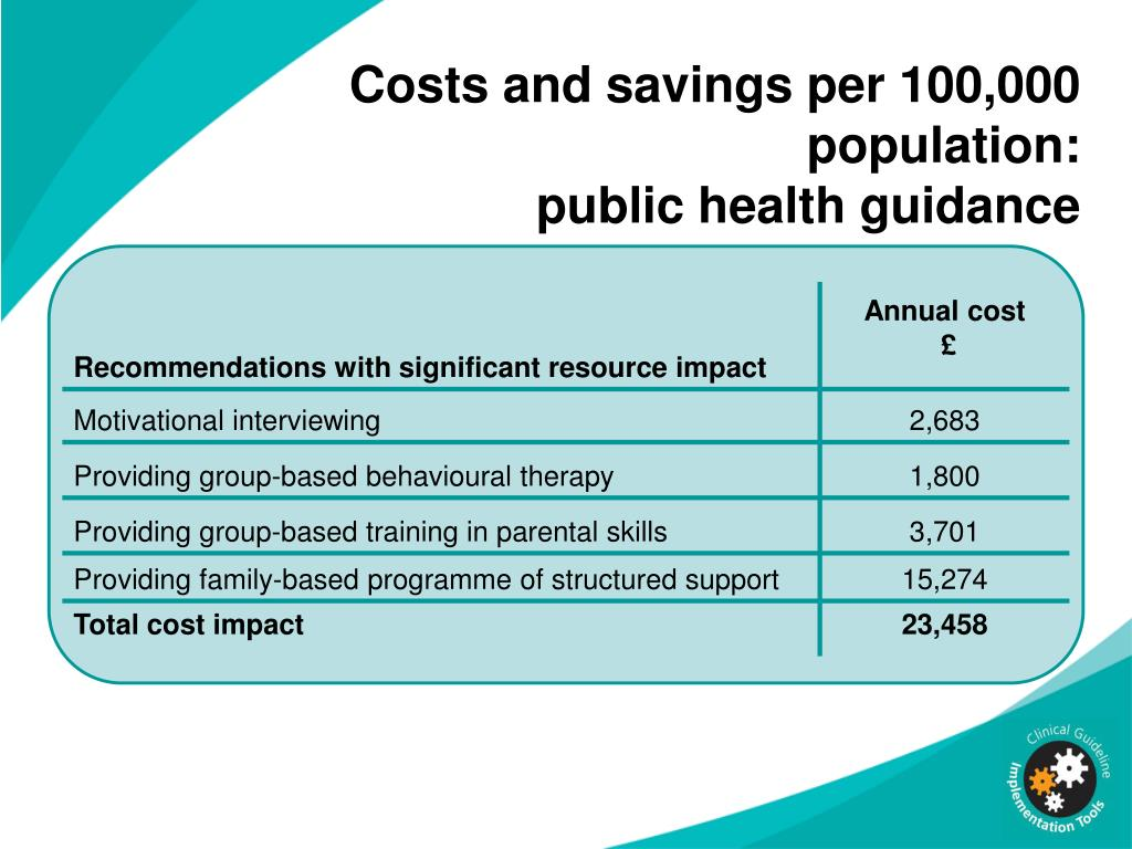 Costs and savings per 100,000 population: