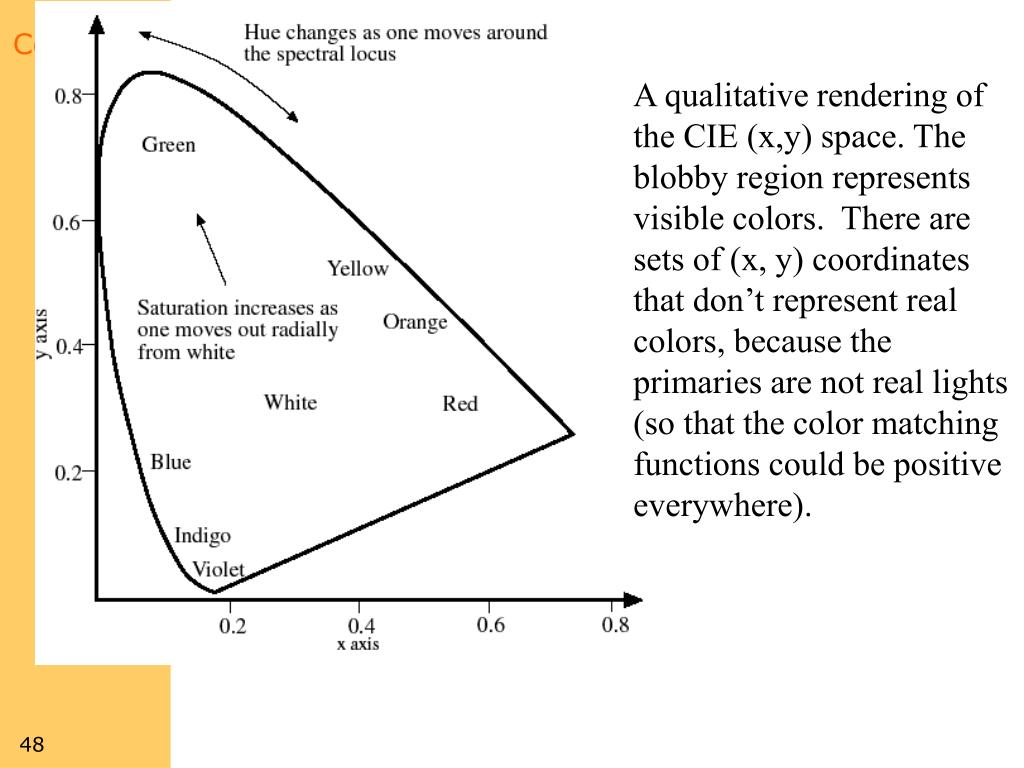 A qualitative rendering of the CIE (x,y) space. The blobby region represents visible colors.  There are sets of (x, y) coordinates that don't represent real colors, because the primaries are not real lights (so that the color matching functions could be positive everywhere).