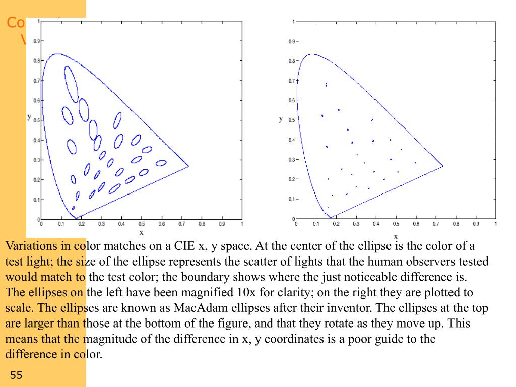 Variations in color matches on a CIE x, y space. At the center of the ellipse is the color of a test light; the size of the ellipse represents the scatter of lights that the human observers tested would match to the test color; the boundary shows where the just noticeable difference is. The ellipses on the left have been magnified 10x for clarity; on the right they are plotted to scale. The ellipses are known as MacAdam ellipses after their inventor. The ellipses at the top are larger than those at the bottom of the figure, and that they rotate as they move up. This means that the magnitude of the difference in x, y coordinates is a poor guide to the difference in color.