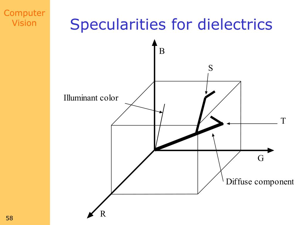 Specularities for dielectrics