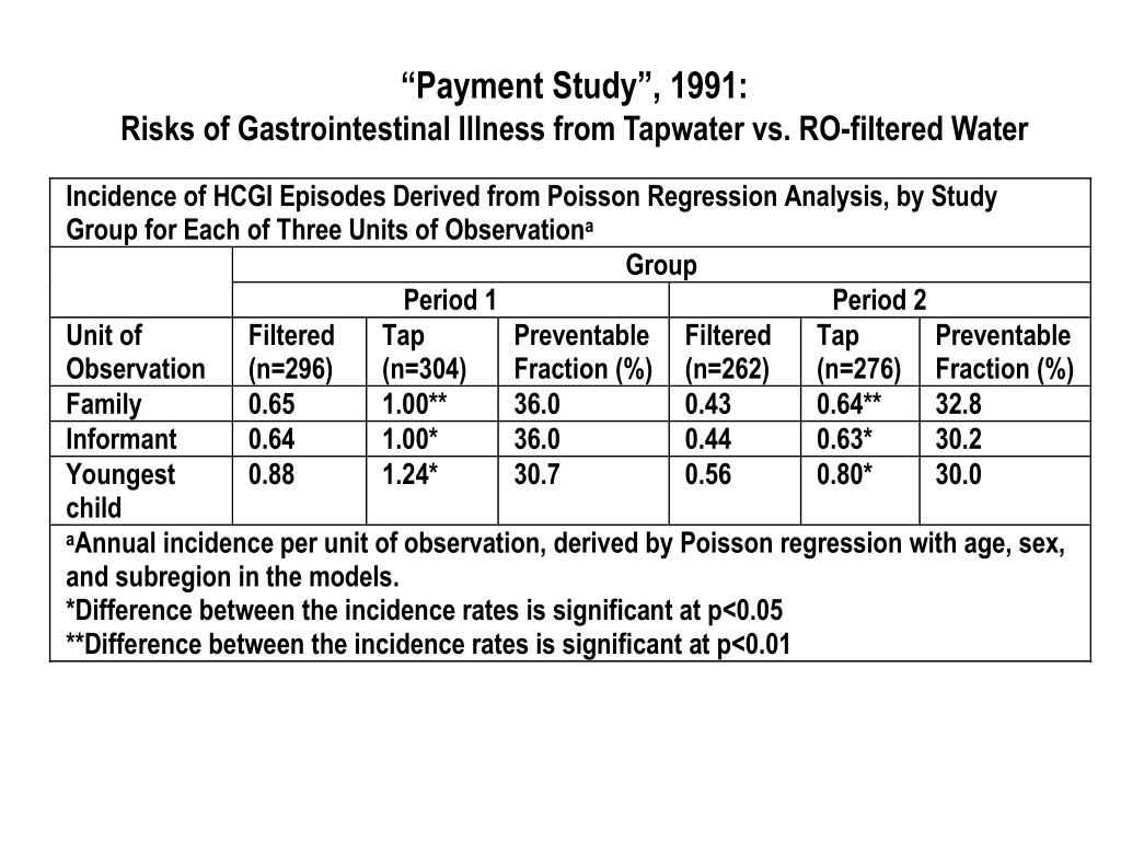 """""""Payment Study"""", 1991:"""