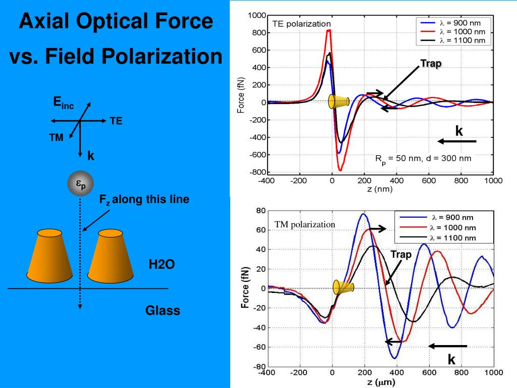 Axial Optical Force