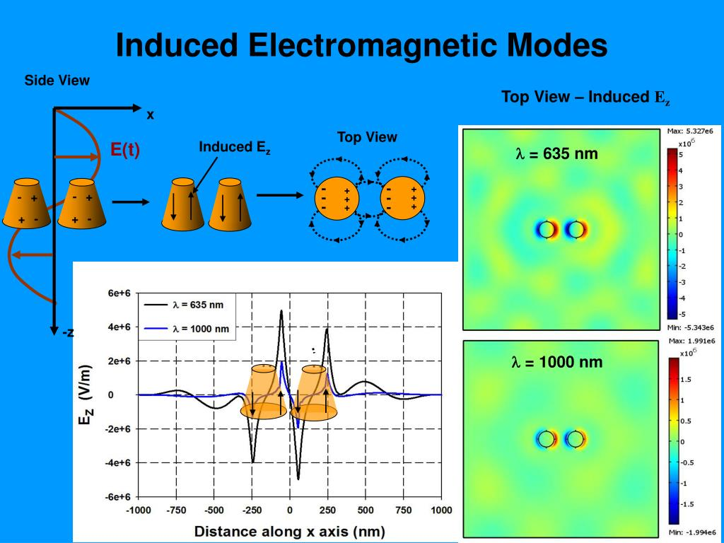 Induced Electromagnetic Modes