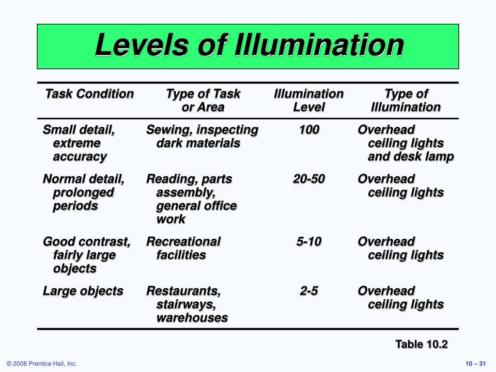 Levels of Illumination