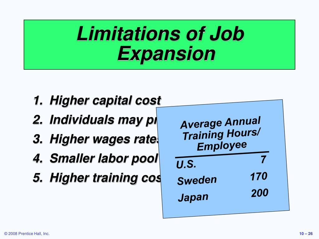 Average Annual Training Hours/ Employee